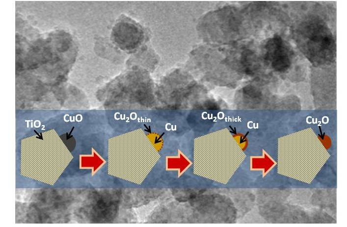 Non-noble metal Cu-loaded TiO2 for enhanced photocatalytic H2 production