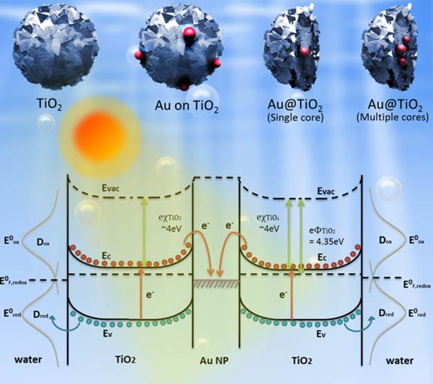 Fine Structural Tuning of Whereabout and Clustering of Metal-Metal Oxide Heterostructure for Optimal Photocatalytic Enhancement and Stability