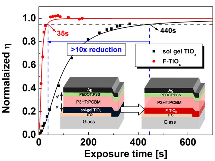 Addressing the light-soaking issue in inverted organic solar cells using chemical bath deposited fluorinated TiOx electron transport layer