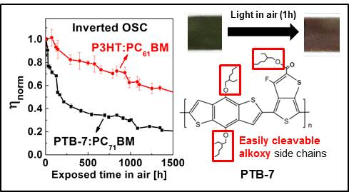 Device stability and light-soaking characteristics of high-efficiency benzodithiophene-thienothiophene copolymer based inverted organic solar cells with F-TiOx electron transport layer