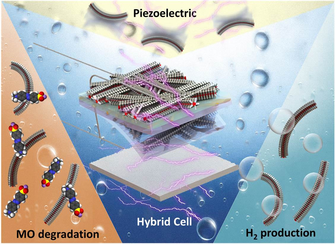 Self-biased hybrid piezoelectric-photoelectrochemical cell with photocatalytic functionalities