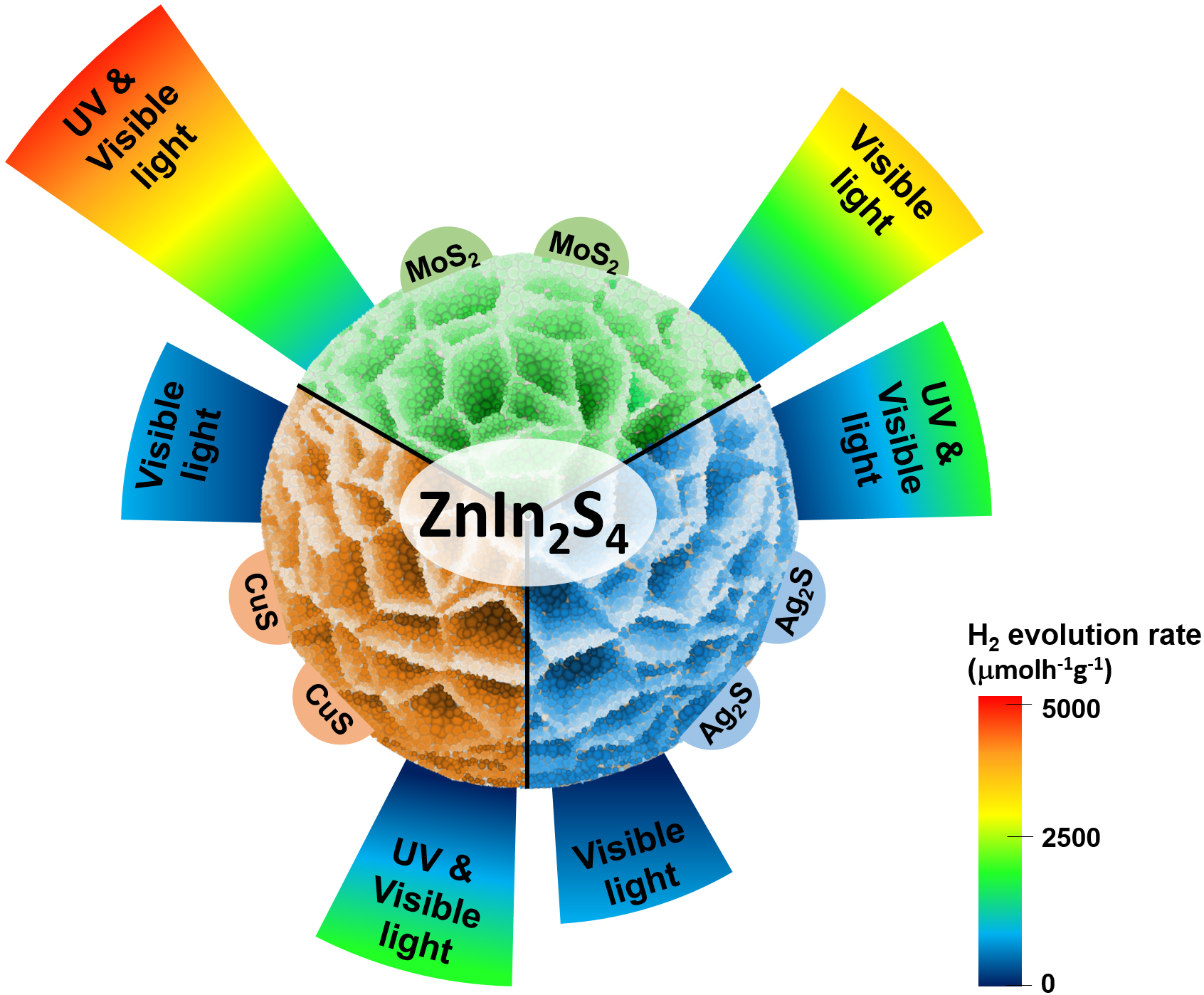 In situ photo-Assisted Deposition and Photocatalysis of ZnIn2S4/Transition Metal Chalcogenides for Enhanced Degradation and Hydrogen Evolution under Visible Light