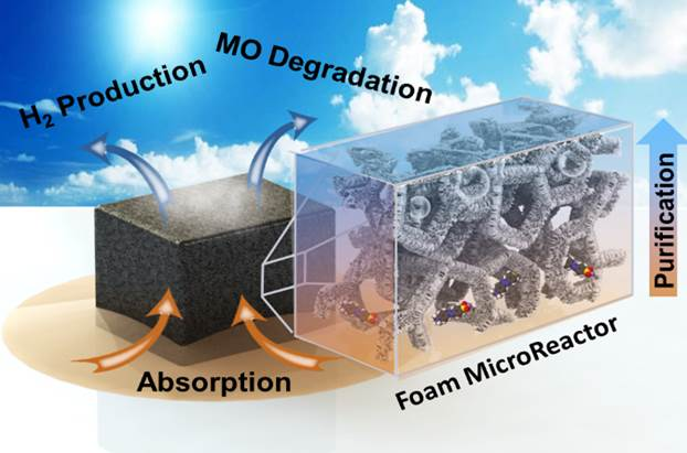 Design of metal oxide-organic framework (MoOF) foam microreactor; solar-induced direct pollutant degradation and hydrogen generation