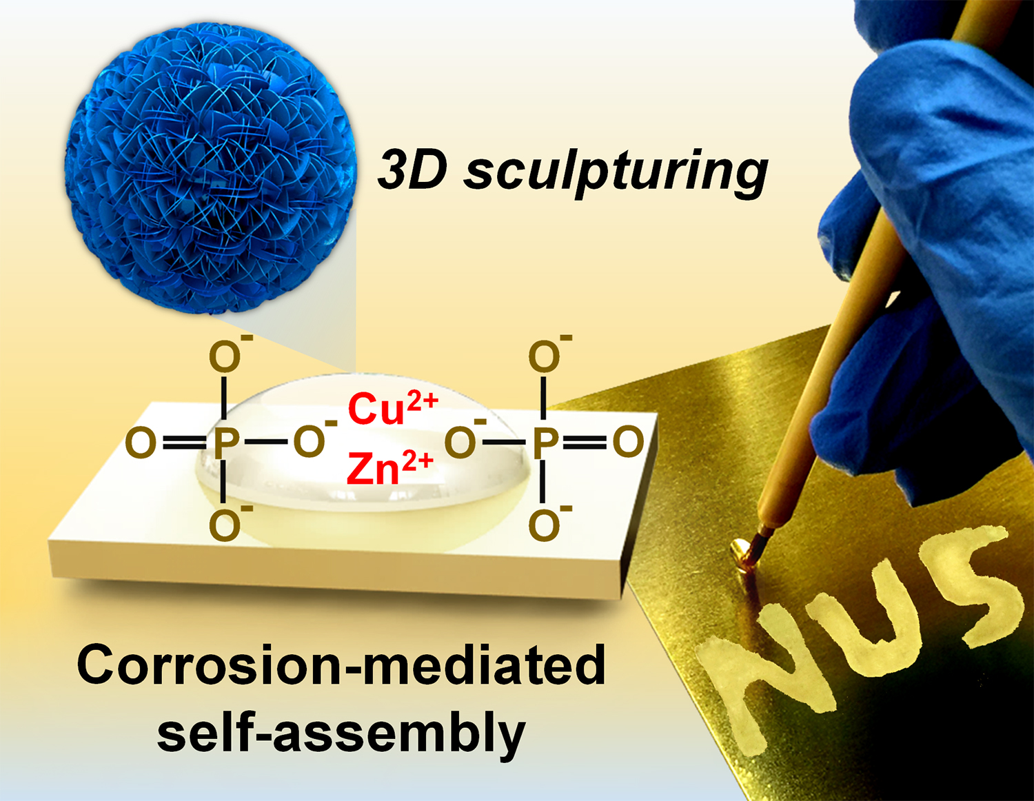 Corrosion-Mediated Self-Assembly (CMSA): Direct Writing Towards Sculpturing of 3D Tunable Functional Nanostructures