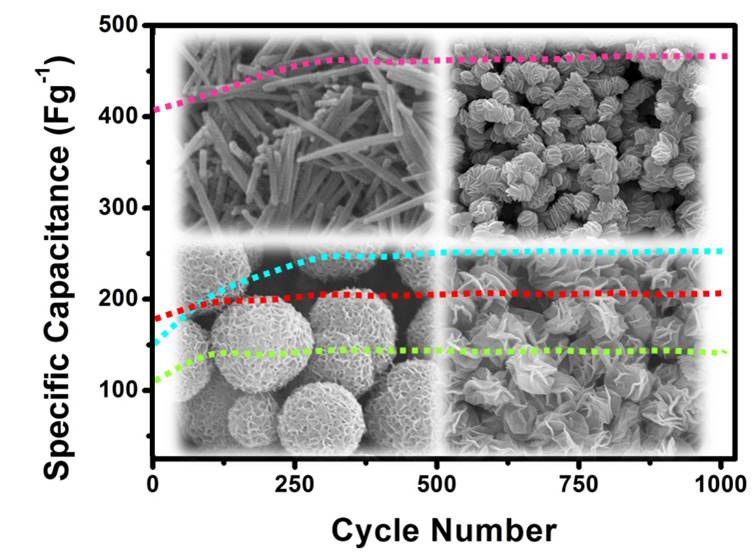 Self-assembly formation of NiCo2O4 superstructures with porous architectures for electrochemical capacitors
