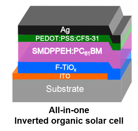 All-in-one solar cell: Stable, light-soaking free, solution processed and efficient diketopyrrolopyrrole based small molecule inverted organic solar cells