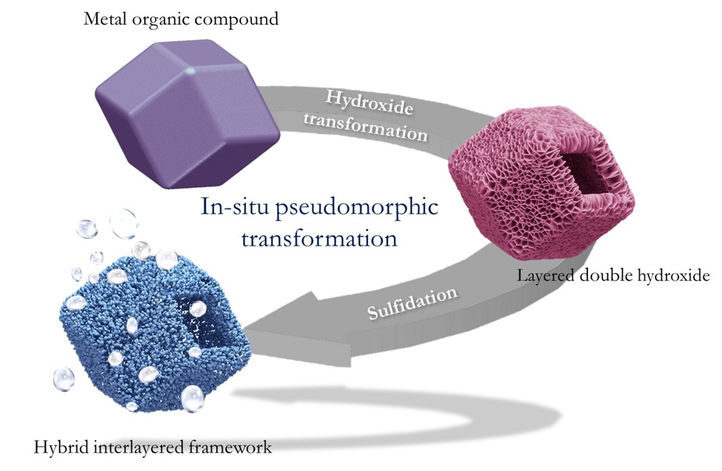 In situ transformation of MOFs into layered double hydroxide embedded metal sulphides for improved electrocatalytic and Supercapacitive Performance