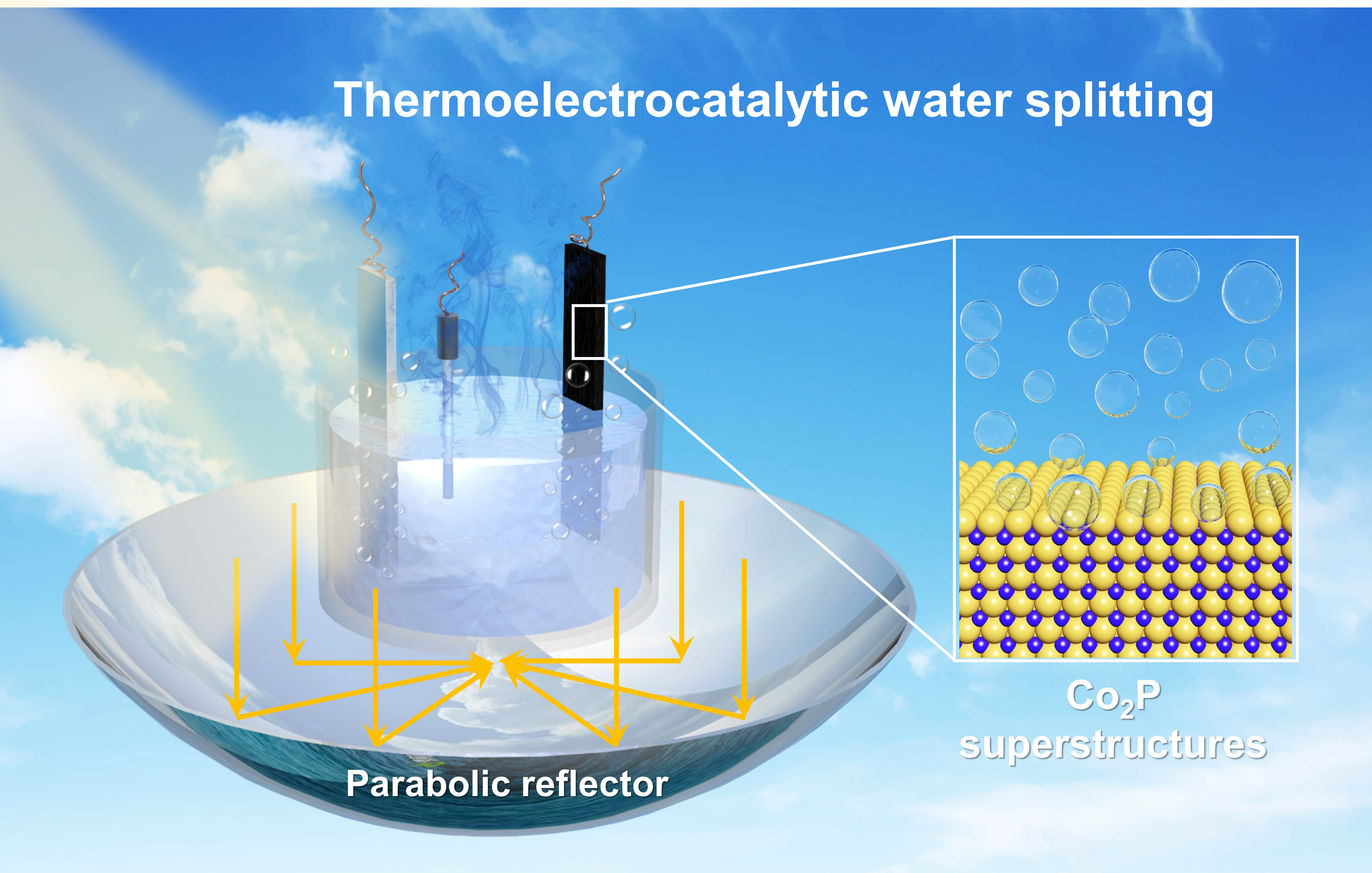 Electrodeposited Cobalt Phosphide Superstructures for Solar-driven Thermoelectrocatalytic Overall Water Splitting