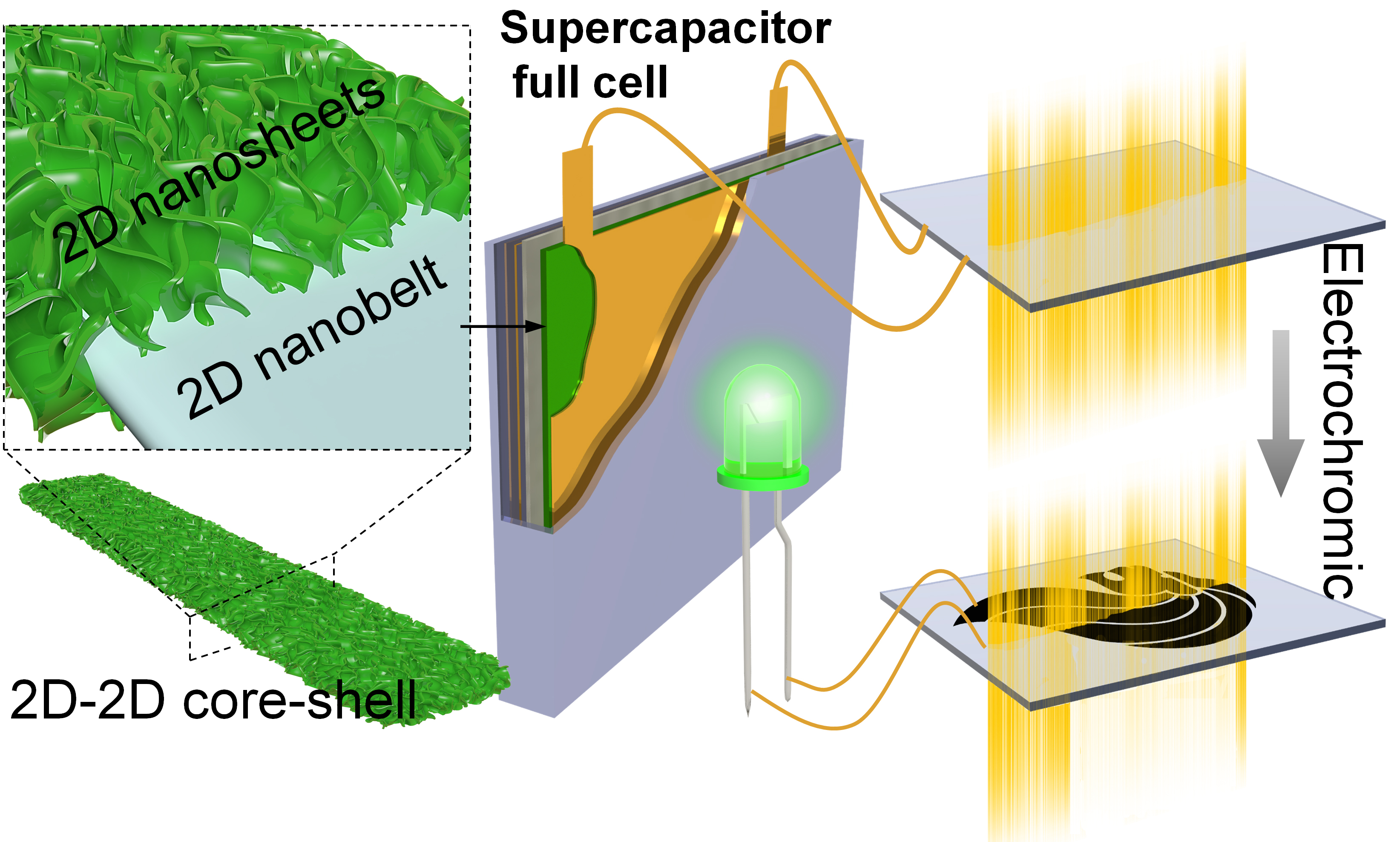Bifunctional 2D-on-2D MoO3 nanobelt Ni(OH)2 nanosheets for supercapacitor-driven electrochromic energy storage