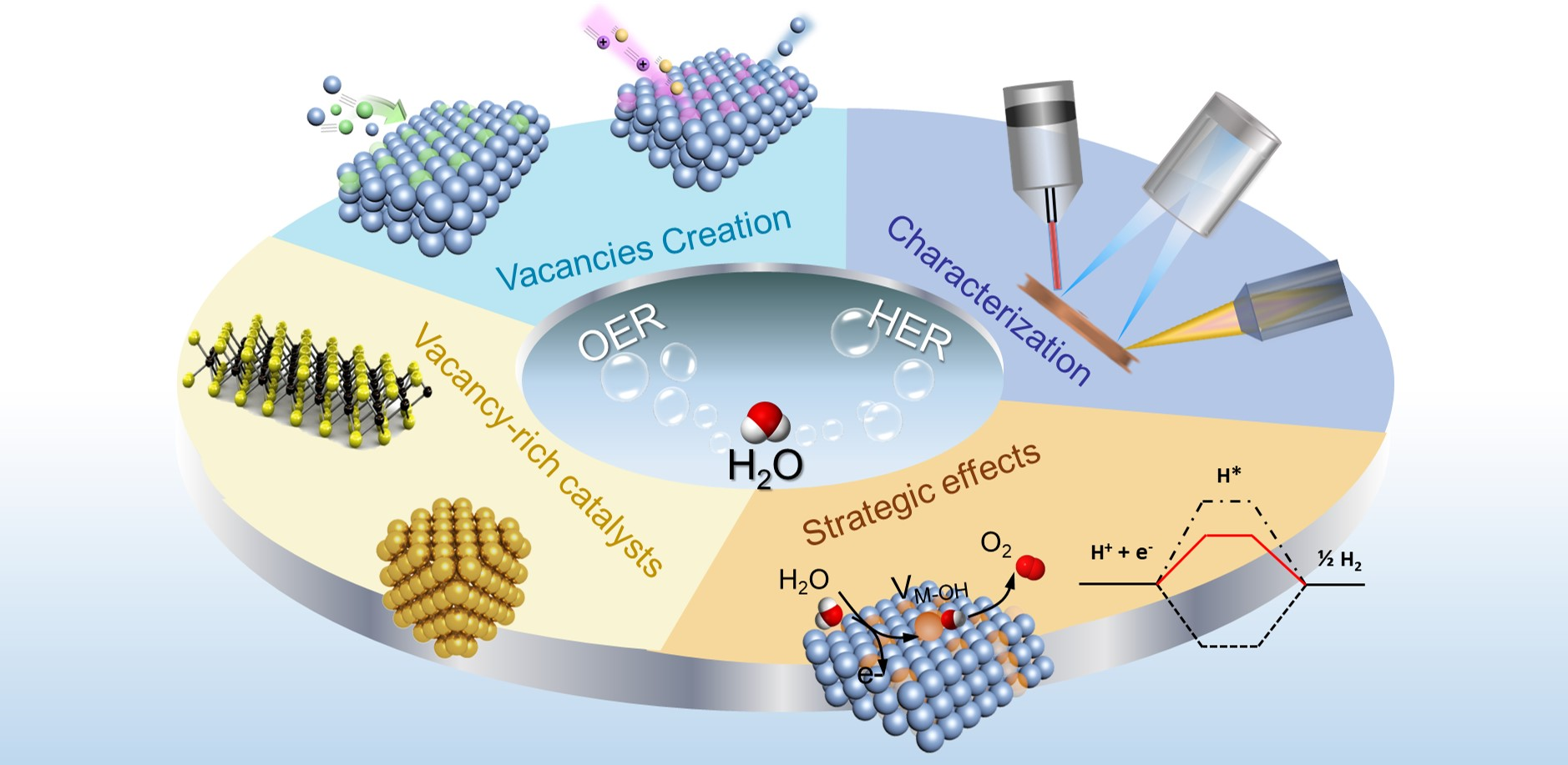 Noble metal-free nanocatalysts with vacancies for electrochemical water splitting