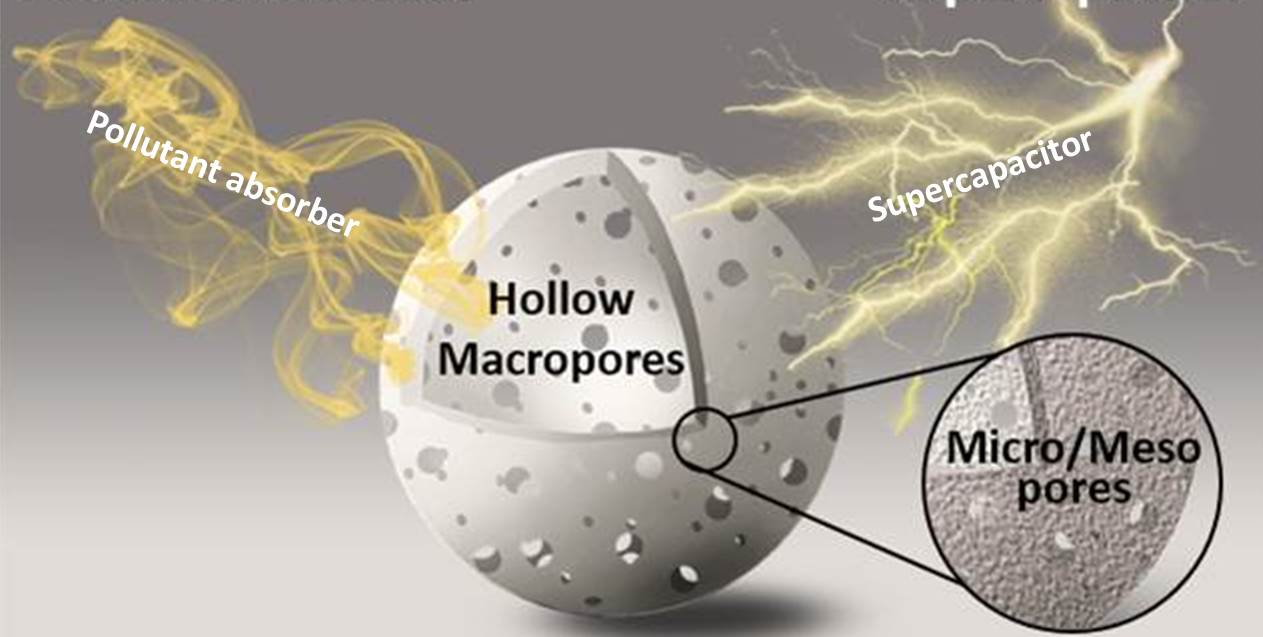 One-step activation towards spontaneous etching of hollow and hierarchical porous carbon nanospheres for enhanced pollutant adsorption and energy storage