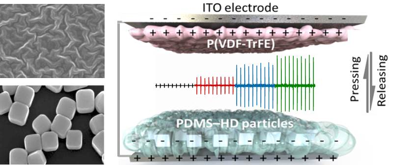Surface texturing and dielectric property tuning toward boosting of triboelectric nanogenerator performance