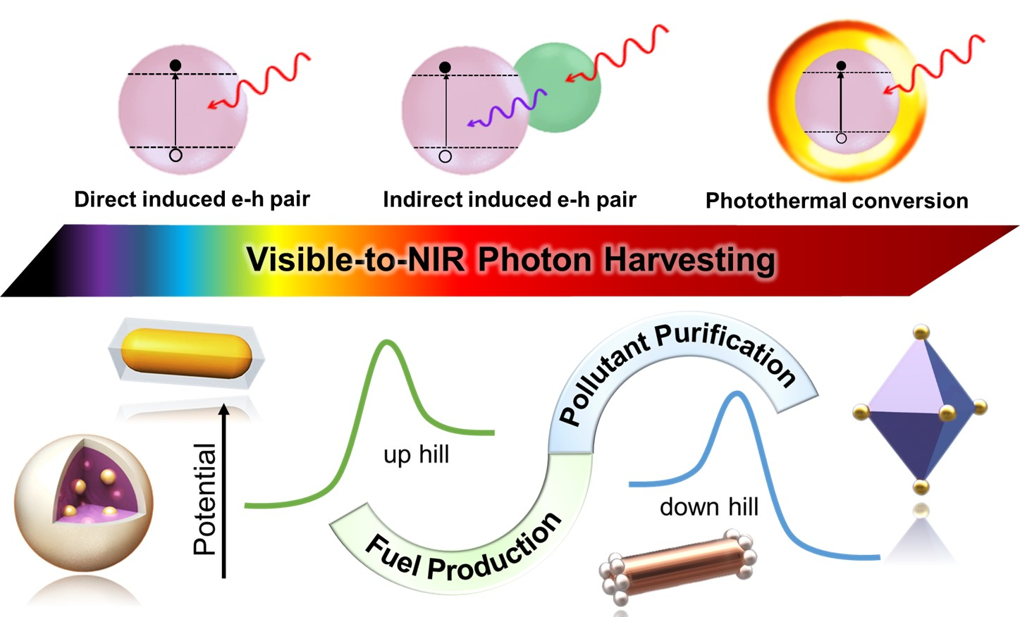 Visible-to-NIR photon harvesting: progressive engineering of catalysts for solar powered environmental purification and fuels production