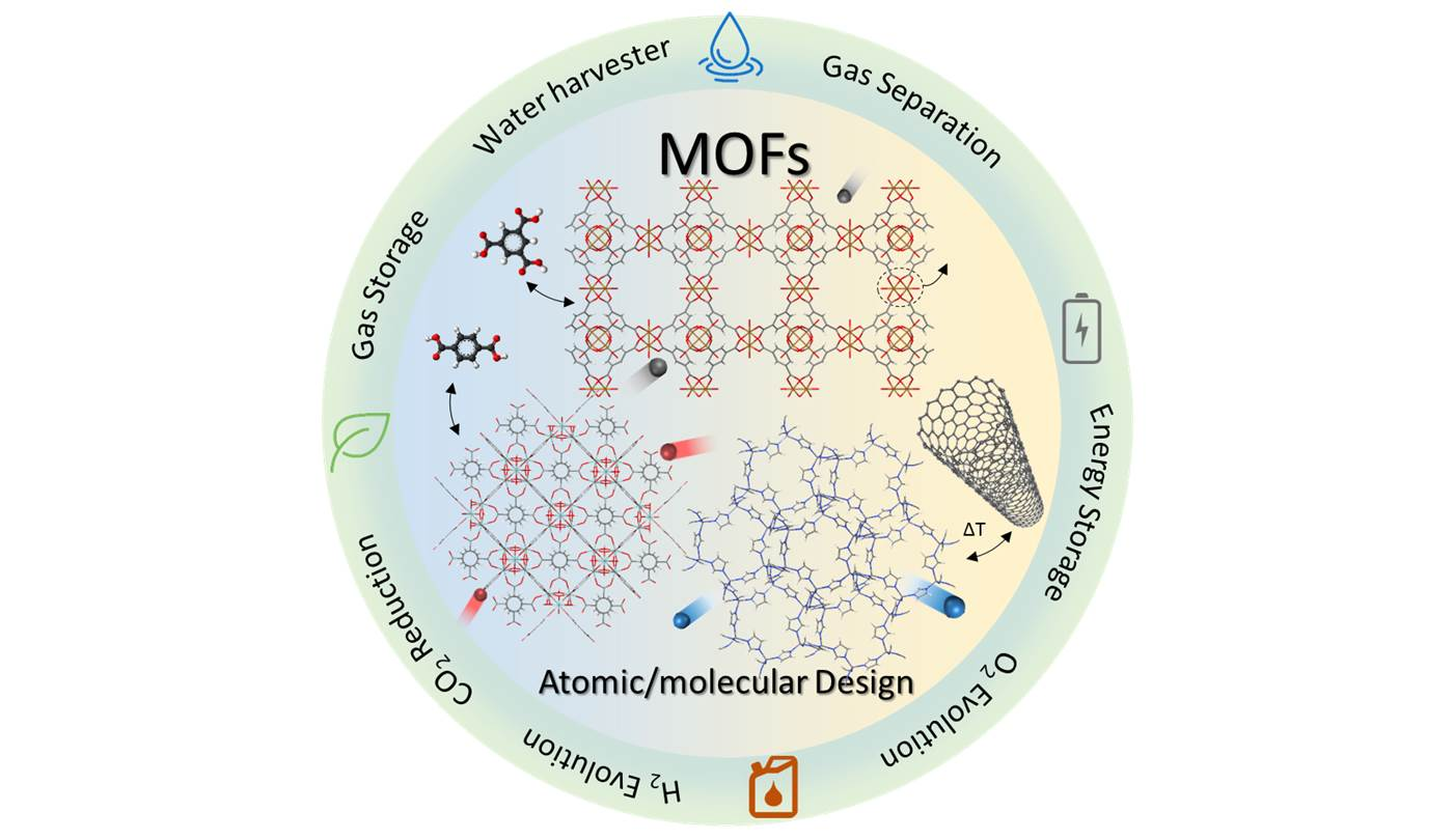 Atomic and molecular-level design of functional metal-organic frameworks (MOFs) and derivatives for energy and environmental applications.