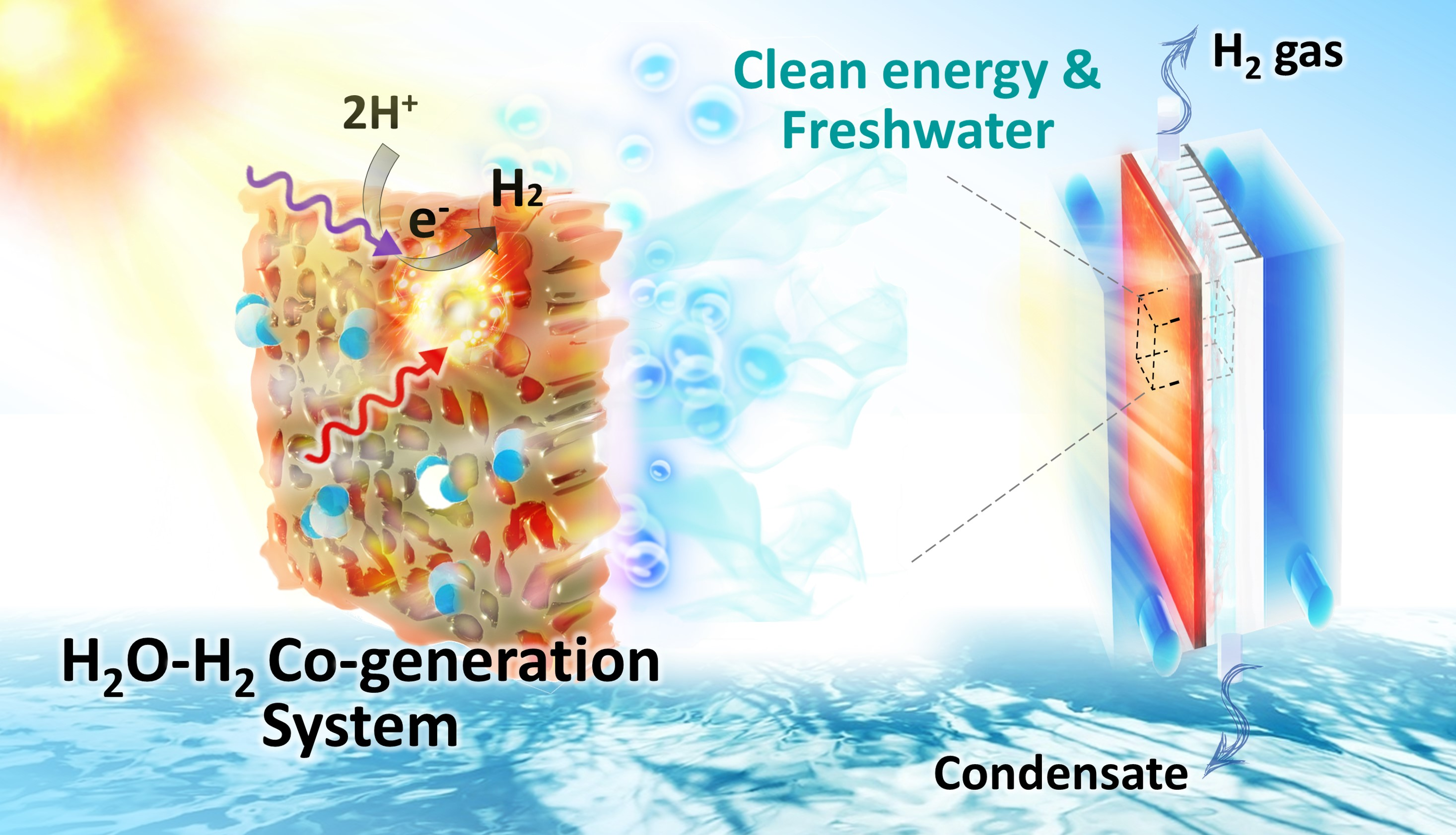Photothermal catalytic gel featuring spectral and thermal management for parallel freshwater and hydrogen production