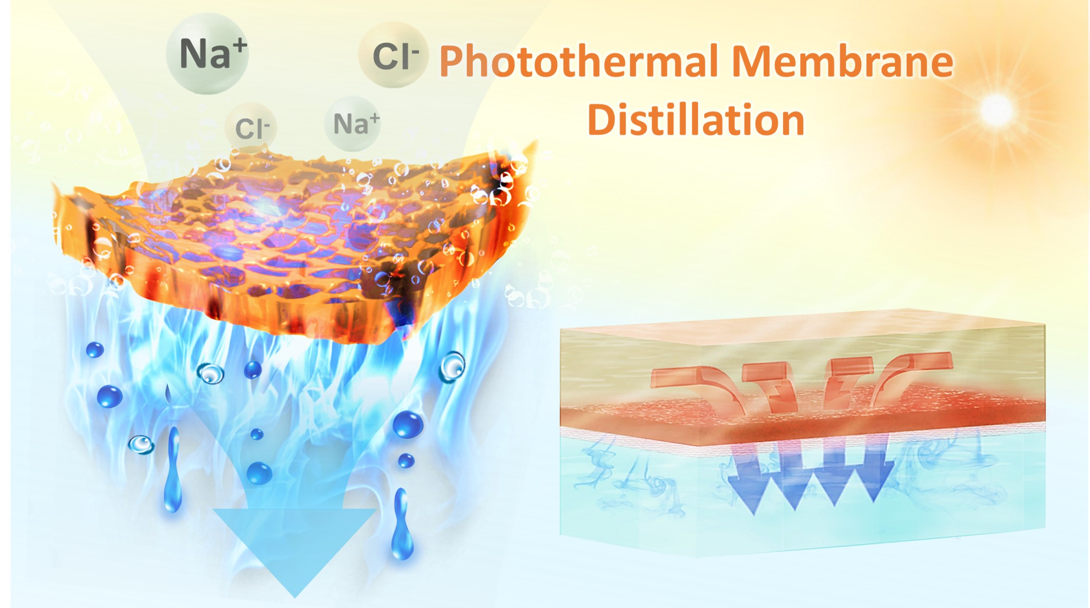Photothermal membrane distillation
