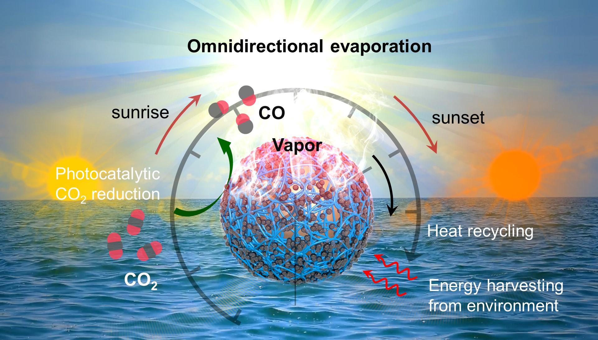 Conformal microfluidic-blow-spun 3D photothermal